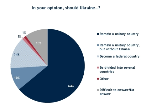ukraine-poll