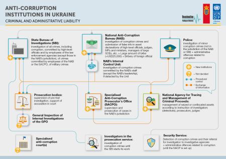 Anti corruption institution Ukr 1