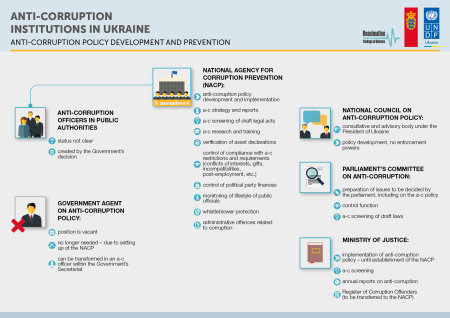 Anti corruption institution Ukr 2