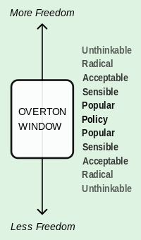 Overton_Window_diagram.svg