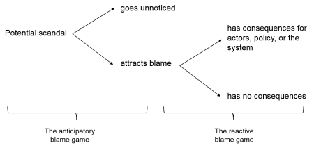 blame-game-diagram