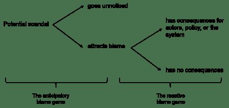 blame-game-diagram